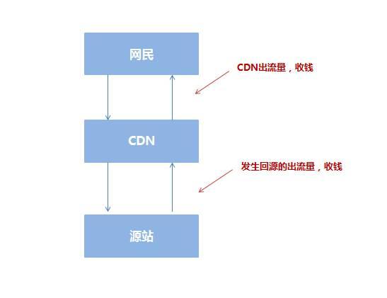 CDN对网站在搜索引擎中的影响